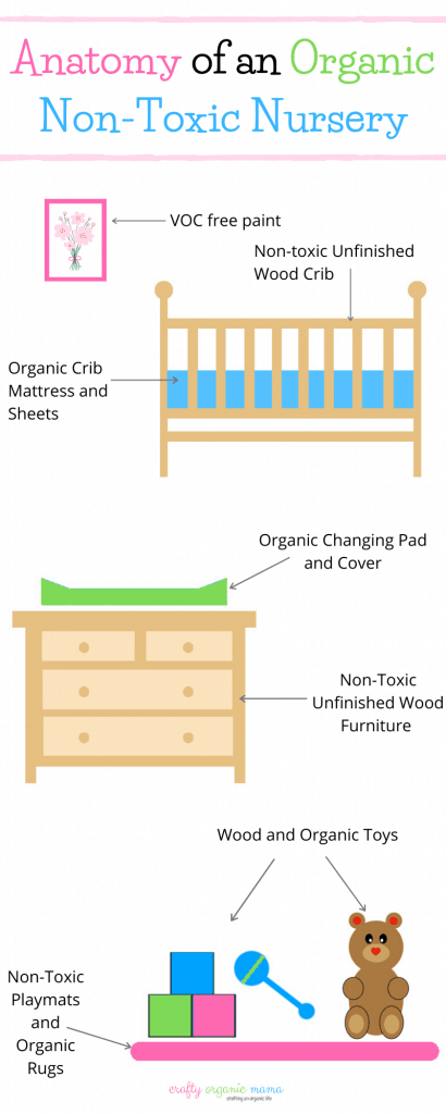 Things you need for an organic non-toxic nursery